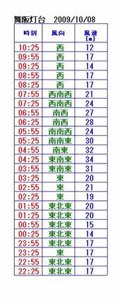 舞阪灯台風速
