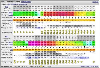 小浜島の風予報